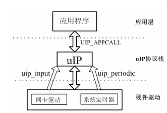 uip协议介绍