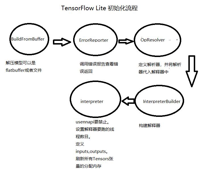 教程3:tensorflow lite c++ 接口解读
