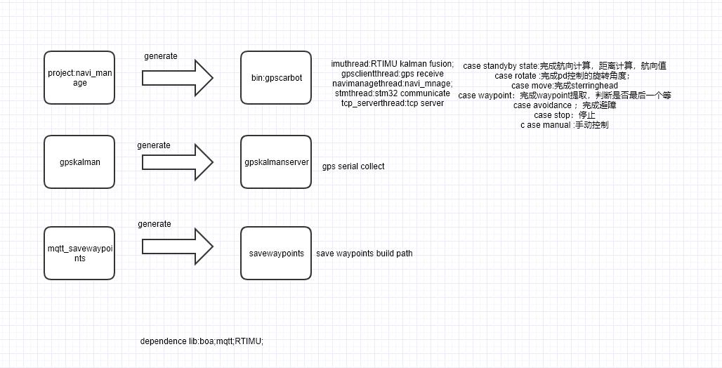 11-GPS室外定位导航车进程线程关系表