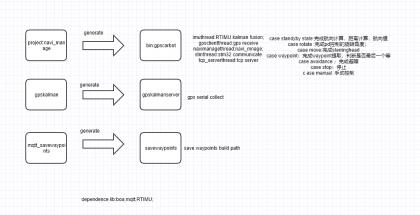 9-GPS室外定位导航车树莓派卡尔曼滤波程序开发