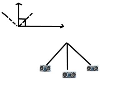 三面超声波测距及坐标位置转换
