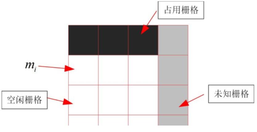 使用python结合opencv占用栅格地图的实现(对数几率回归)(一)